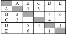 Итоговая контрольная работа по информатике класс  hello html m7cb6371c png