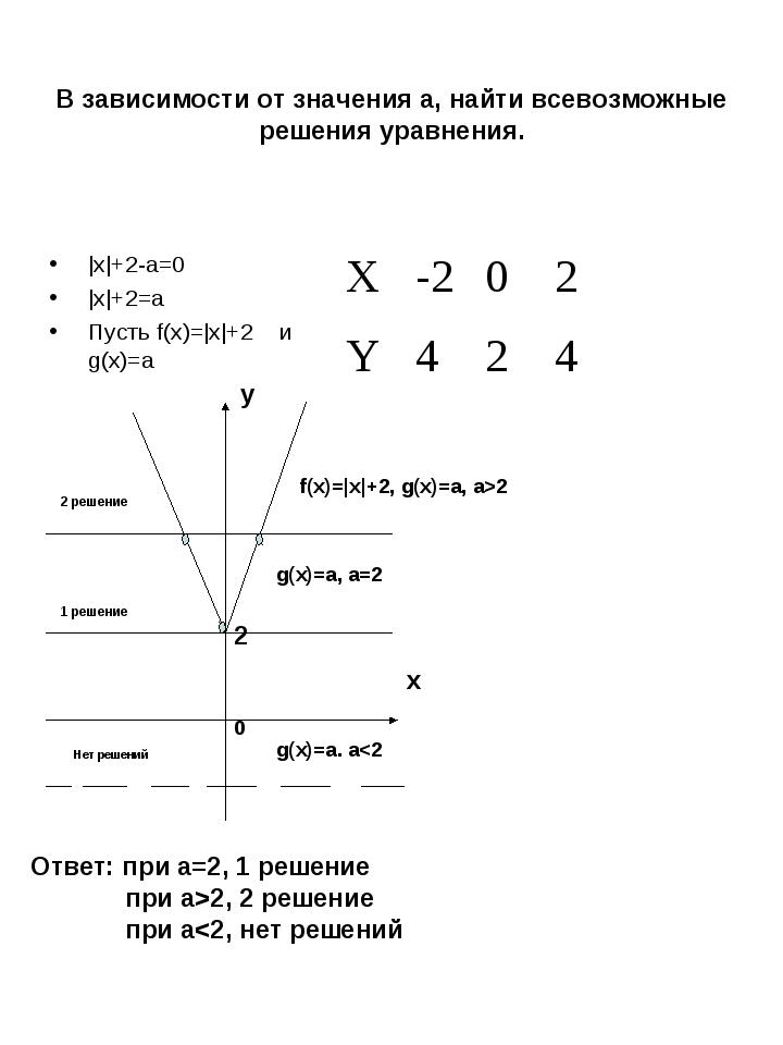В зависимости от значения а, найти всевозможные решения уравнения. |x|+2-a=0...