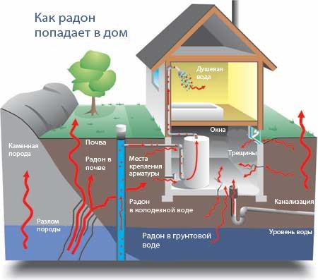 http://ihe.ru/ufiles/Akcii/radon_b.jpg