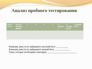 Анализ пробного тестирования Фамилия, имя уч-ся, набравшего высокий балл ___