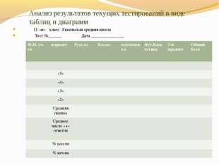 Анализ результатов текущих тестирований в виде таблиц и диаграмм 11 «в» класс
