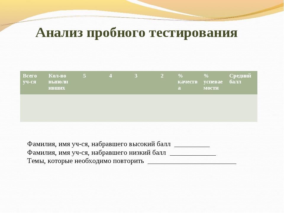 Анализ пробного тестирования Фамилия, имя уч-ся, набравшего высокий балл ___...