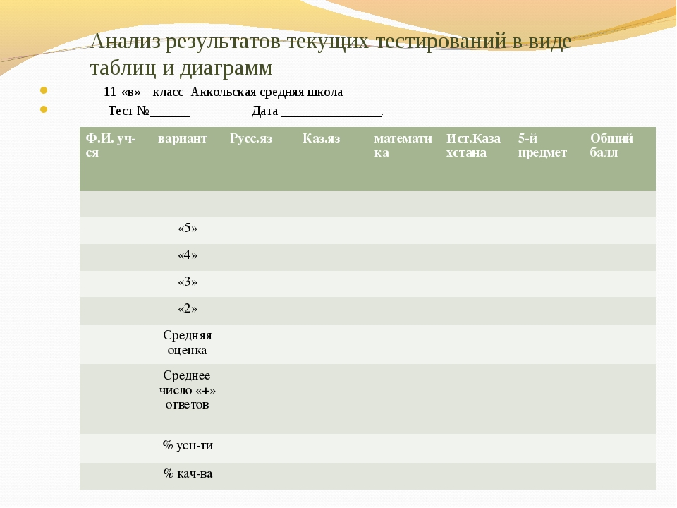 Анализ результатов текущих тестирований в виде таблиц и диаграмм 11 «в» класс...