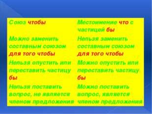 Союзчтобы Местоимениечтос частицейбы Можно заменить составным союзомдля того