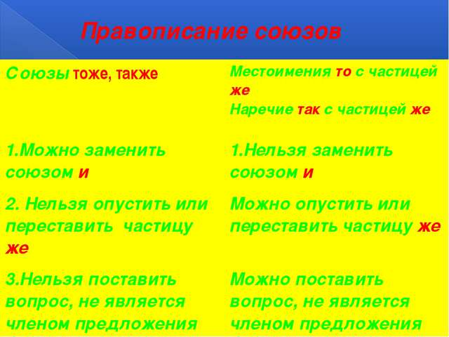 Правописание союзов Союзытоже, также Местоимениятос частицейже Наречиетакс ча...