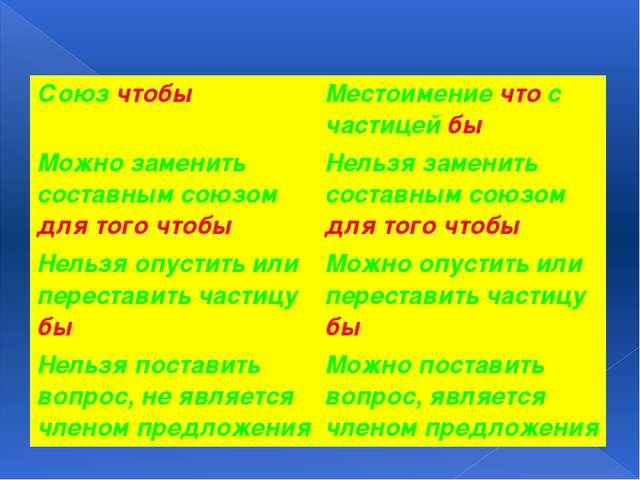 Союзчтобы Местоимениечтос частицейбы Можно заменить составным союзомдля того...