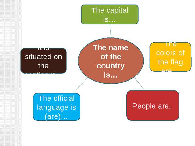 The name of the country is… The capital is… The colors of the flag are… Peopl...