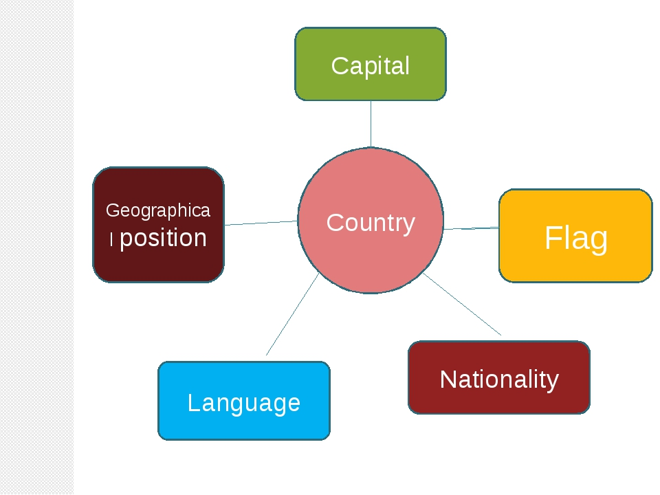 Country Capital Flag Nationality Language Geographical position
