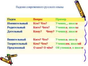 Падежи современного русского языка ПадежВопросПример ИменительныйКто? Что