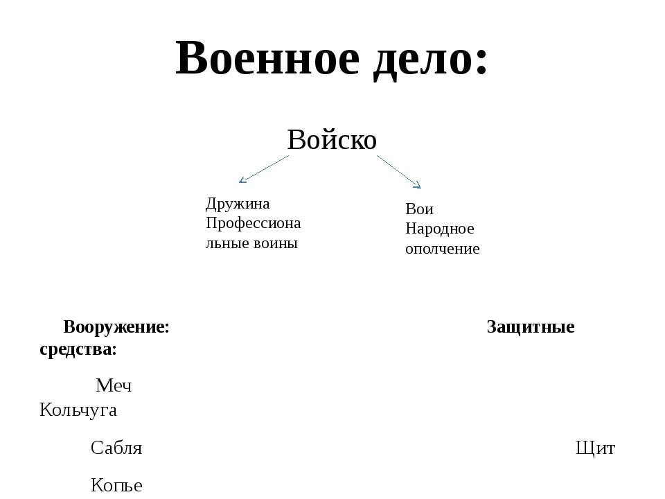 Военное дело: Войско      Вооружение:...