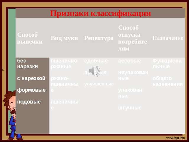 17 Признаки классификации Способвыпечки Видмуки Рецептура Способотпуска потр...