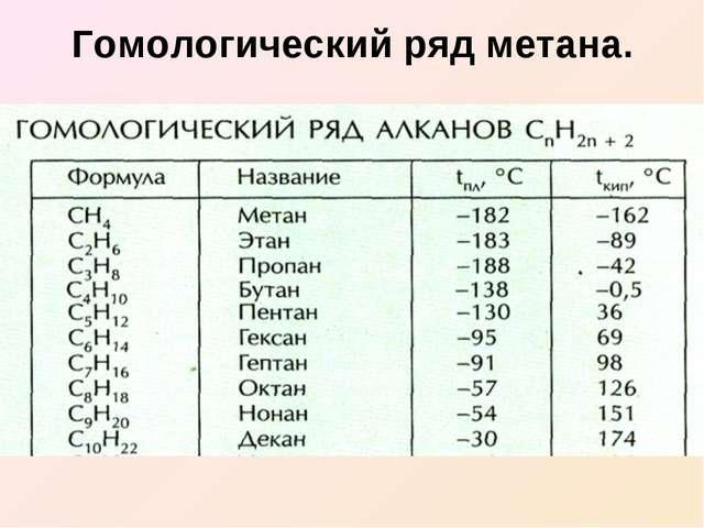 Гомологический ряд метана.