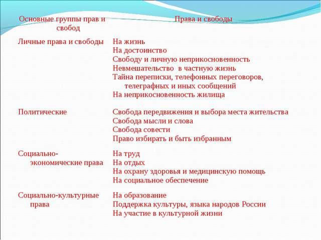 Основные группы прав и свободПрава и свободы Личные права и свободыНа жизнь...
