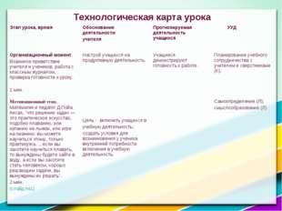 Технологическая карта урока Этап урока, времяОбоснование деятельности учител