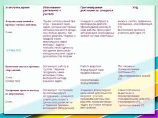 Этап урока, времяОбоснование деятельности учителя Прогнозируемая деятельнос