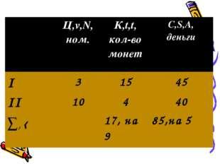 Ц,v,N, ном. К,t,t, кол-во монет С,S,A, деньги I31545 II10440 ∑, ‹1