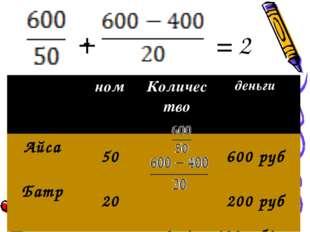 + = 2 - ном Количество деньги Айса 50600 руб Батр 20200 руб ∑, ‹2м