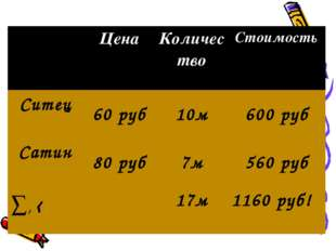 Цена Количество Стоимость Ситец 60 руб10м600 руб Сатин 80 руб7м560 р