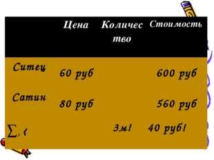 Цена Количество Стоимость Ситец 60 руб600 руб Сатин 80 руб560 руб ∑,