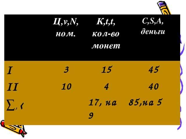 Ц,v,N, ном. К,t,t, кол-во монет С,S,A, деньги I31545 II10440 ∑, ‹1...
