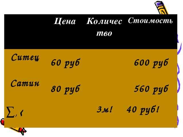 Цена Количество Стоимость Ситец 60 руб600 руб Сатин 80 руб560 руб ∑,...