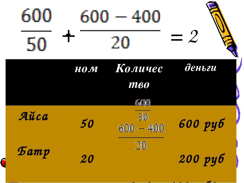 + = 2 - ном Количество деньги Айса 50600 руб Батр 20200 руб ∑, ‹2м...