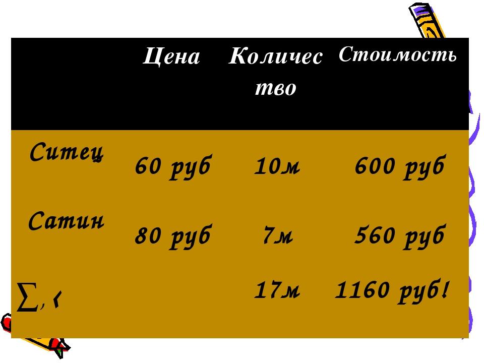 Цена Количество Стоимость Ситец 60 руб10м600 руб Сатин 80 руб7м560 р...
