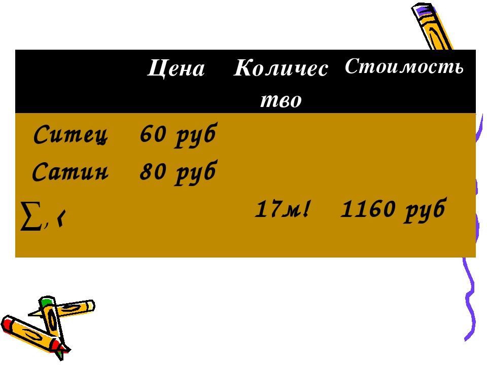 ЦенаКоличествоСтоимость Ситец60 руб Сатин80 руб ∑, ‹17м! 1160 руб