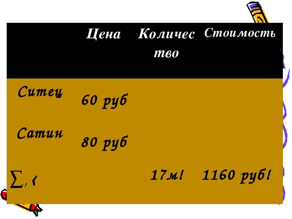 Цена Количество Стоимость Ситец 60 руб Сатин 80 руб ∑, ‹17м! 1160...