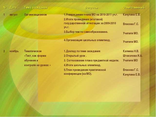 №Дата Тема заседания Вопросы Ответственный 1августОрганизационное1.Утв...