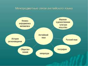 Межпредметные связи английского языка Английский язык Физика информатика мате