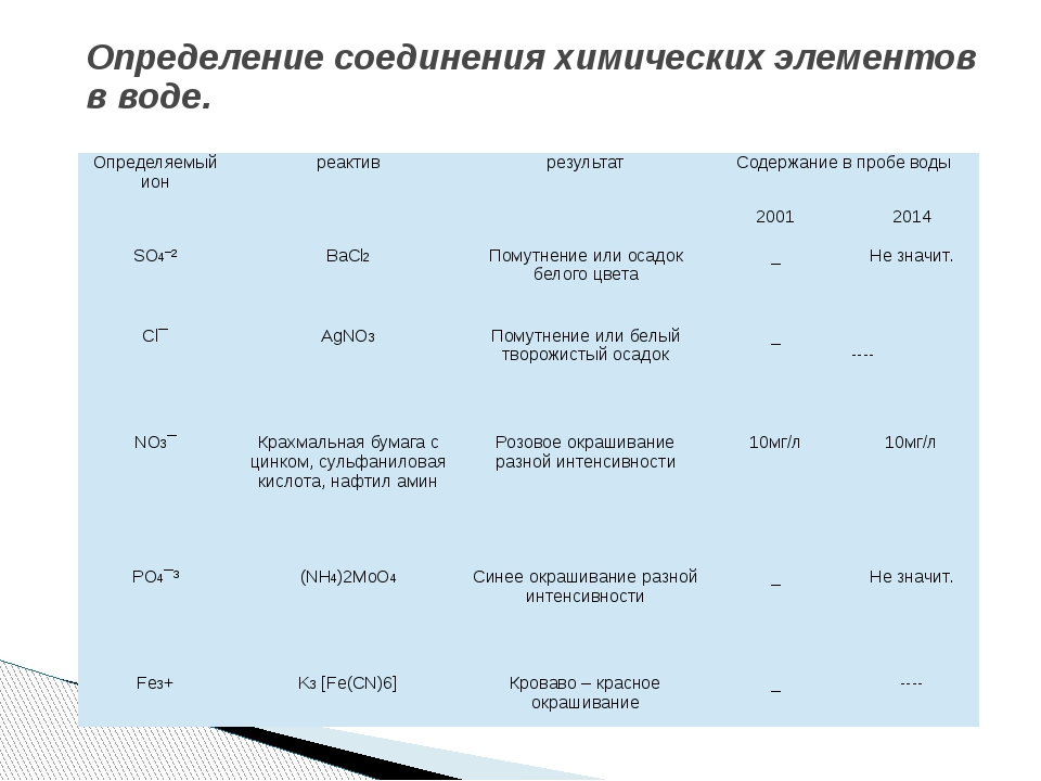 Определение соединения химических элементов в воде. Определяемый ион реактив...