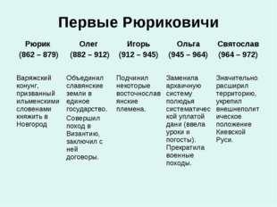 Первые Рюриковичи Рюрик (862 – 879) Олег (882 – 912)Игорь (912 – 945)Ольга