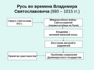 Русь во времена Владимира Святославовича (980 – 1015 гг.) Смерть Святослава 9