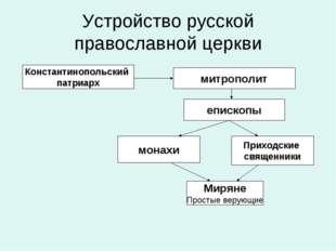 Устройство русской православной церкви Константинопольский патриарх митрополи