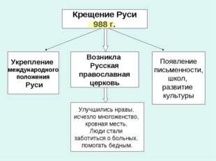 Крещение Руси 988 г. Возникла Русская православная церковь Улучшились нравы,