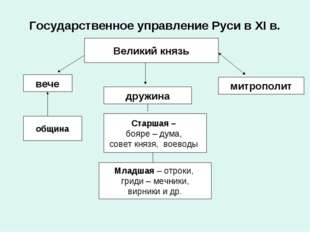 Государственное управление Руси в XI в. Великий князь вече митрополит дружина