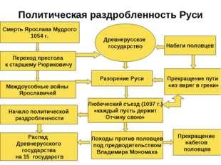 Политическая раздробленность Руси Смерть Ярослава Мудрого 1054 г. Переход пре