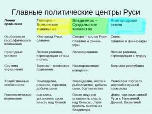 Главные политические центры Руси Линии сравненияГалицко – Волынское княжеств