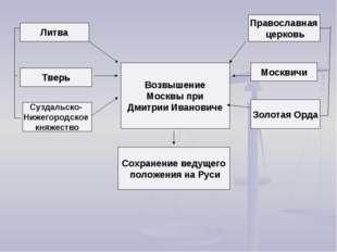 Литва Тверь Суздальско- Нижегородское княжество Возвышение Москвы при Дмитри