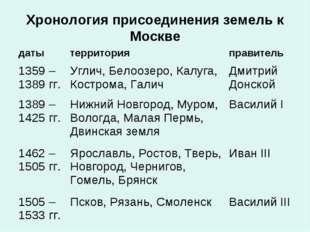 Хронология присоединения земель к Москве датытерриторияправитель 1359 – 138
