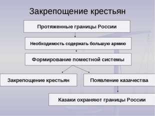 Закрепощение крестьян Протяженные границы России Необходимость содержать боль