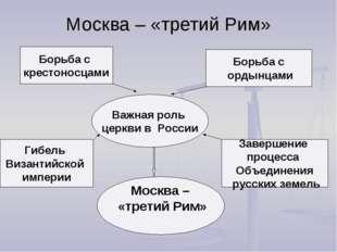 Москва – «третий Рим» Борьба с крестоносцами Борьба с ордынцами Важная роль ц