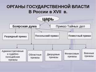 ОРГАНЫ ГОСУДАРСТВЕННОЙ ВЛАСТИ В России в XVII в. царь Боярская дума Приказ Та