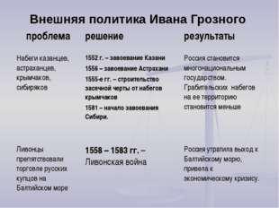 Внешняя политика Ивана Грозного проблемарешениерезультаты Набеги казанцев,