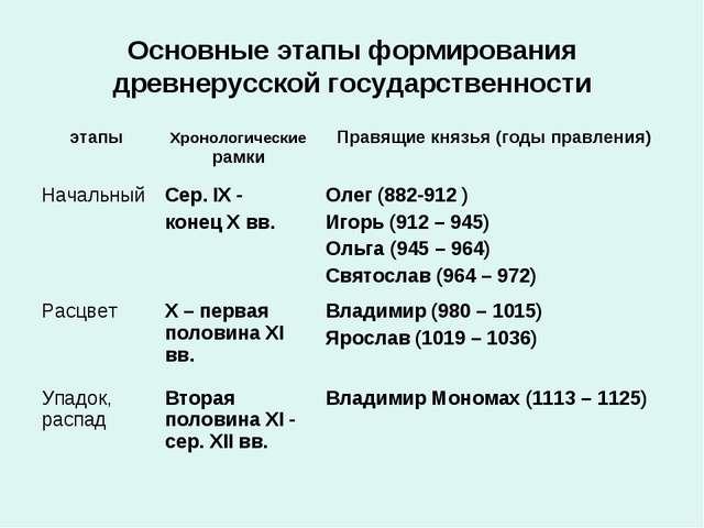 Основные этапы формирования древнерусской государственности этапыХронологиче...