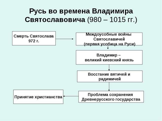 Русь во времена Владимира Святославовича (980 – 1015 гг.) Смерть Святослава 9...