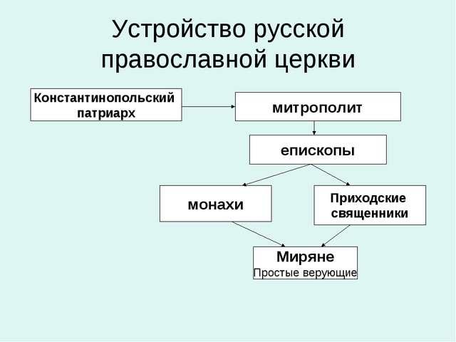 Устройство русской православной церкви Константинопольский патриарх митрополи...