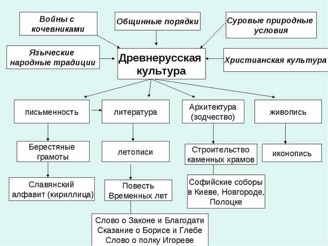Войны с кочевниками Общинные порядки Суровые природные условия Языческие нар...