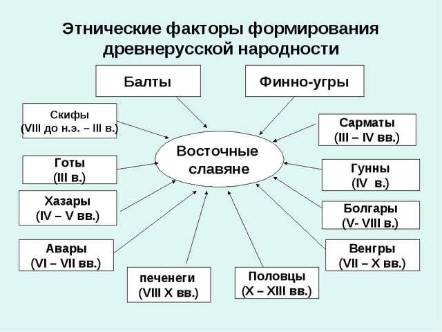 Этнические факторы формирования древнерусской народности Восточные славяне Ба...